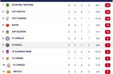 ФК Кыпчак (Сокол) выиграл у ФК Вэсиень со счётом 3:0 в рамках 5 тура Чемпионата Молдовы Дивизии Б